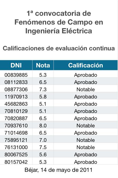 Calificaciones de Fenómenos de Campo en IE de la primera convocatoria de 2011